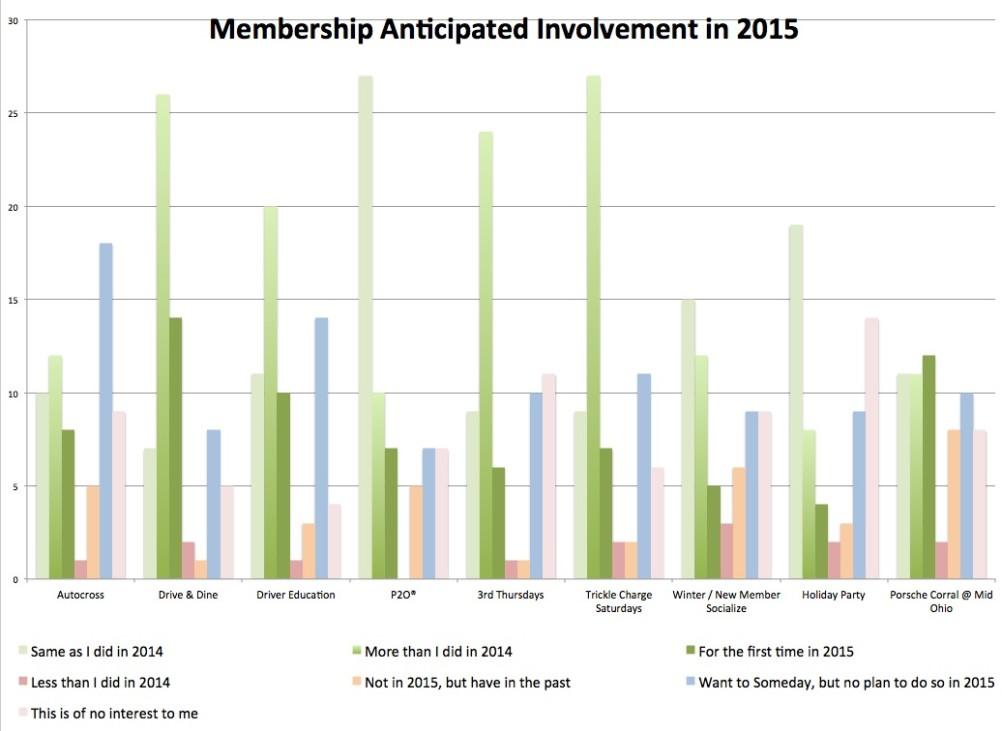 Membership Involvement in 2015