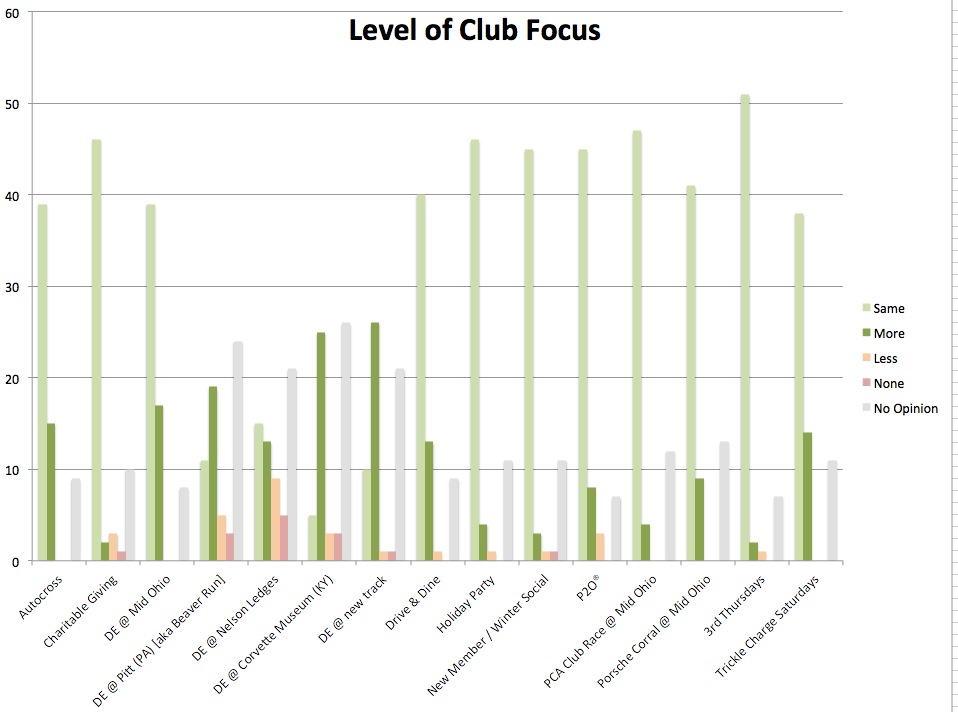 Level of Club Focus