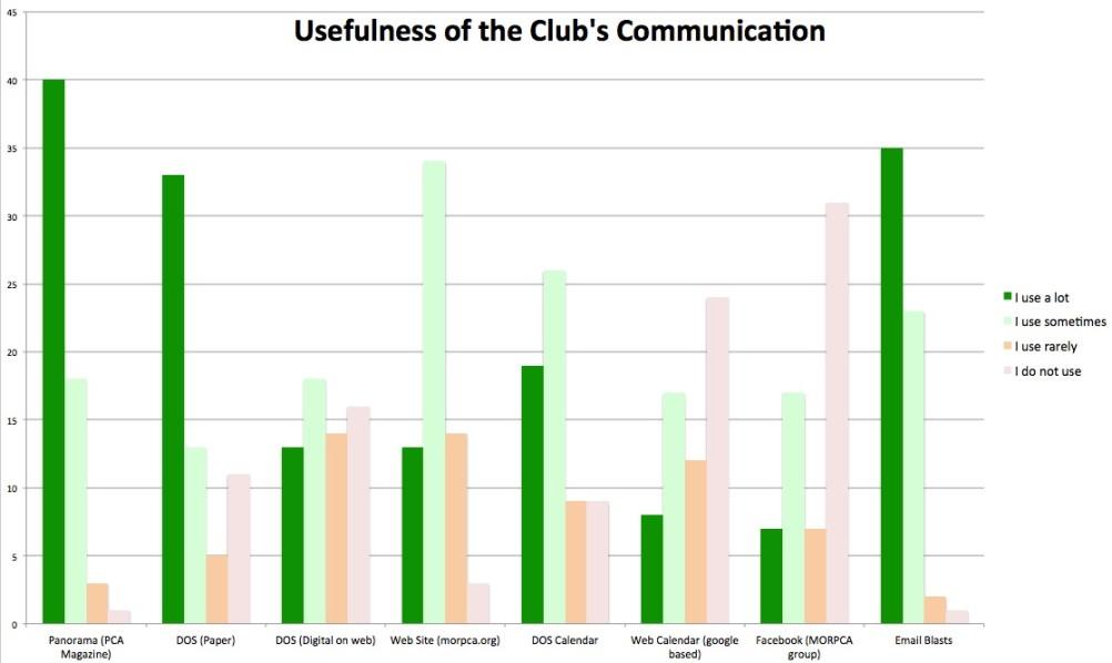 Club Communication